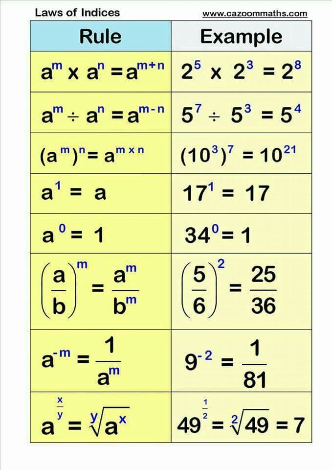 Index Law Chart With Examples Always Useful To Have Concrete Examples To Go With The More General Rule For Stu Learning Mathematics Math Methods Studying Math