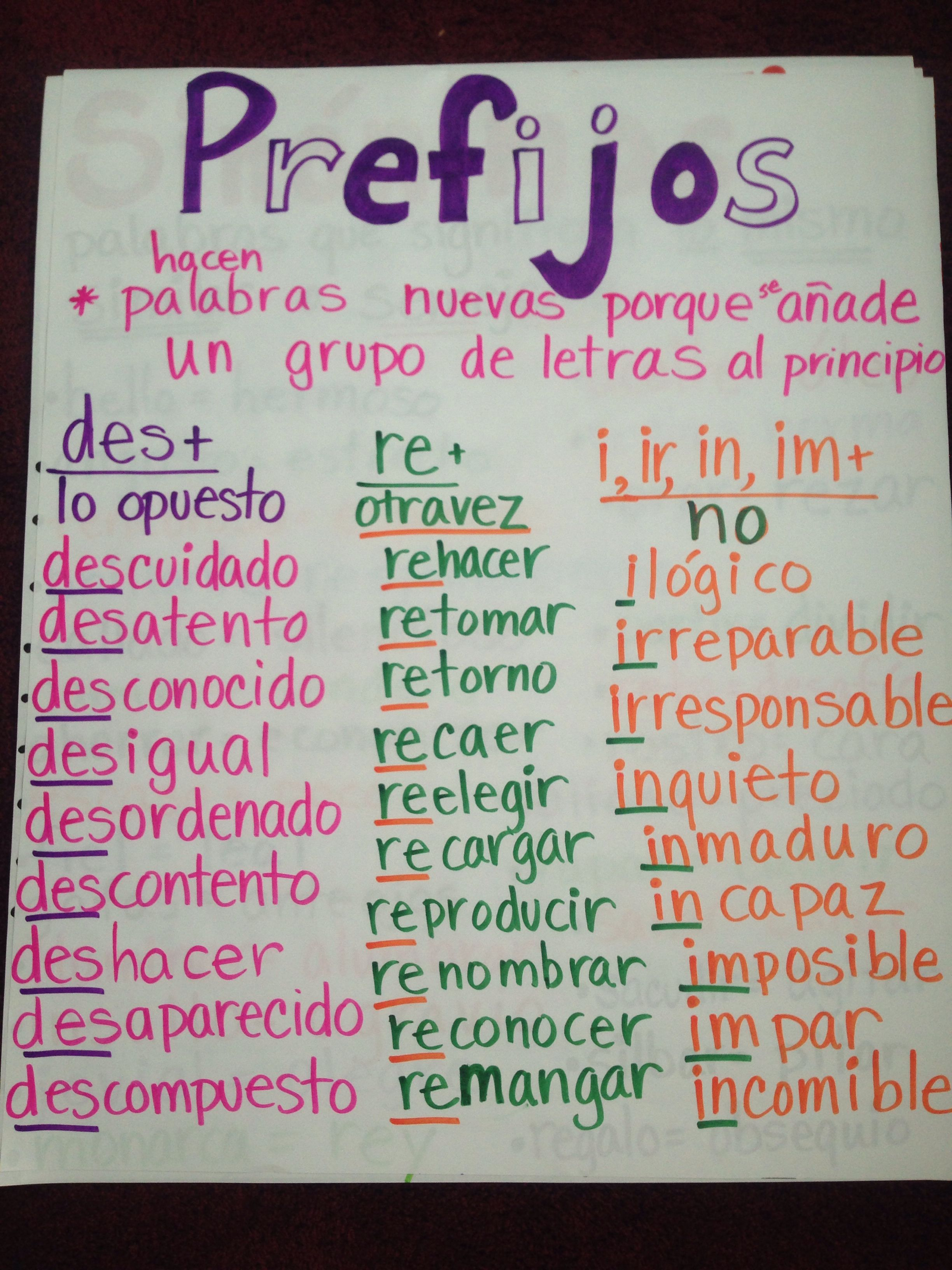 Prefixes Meaning Examples