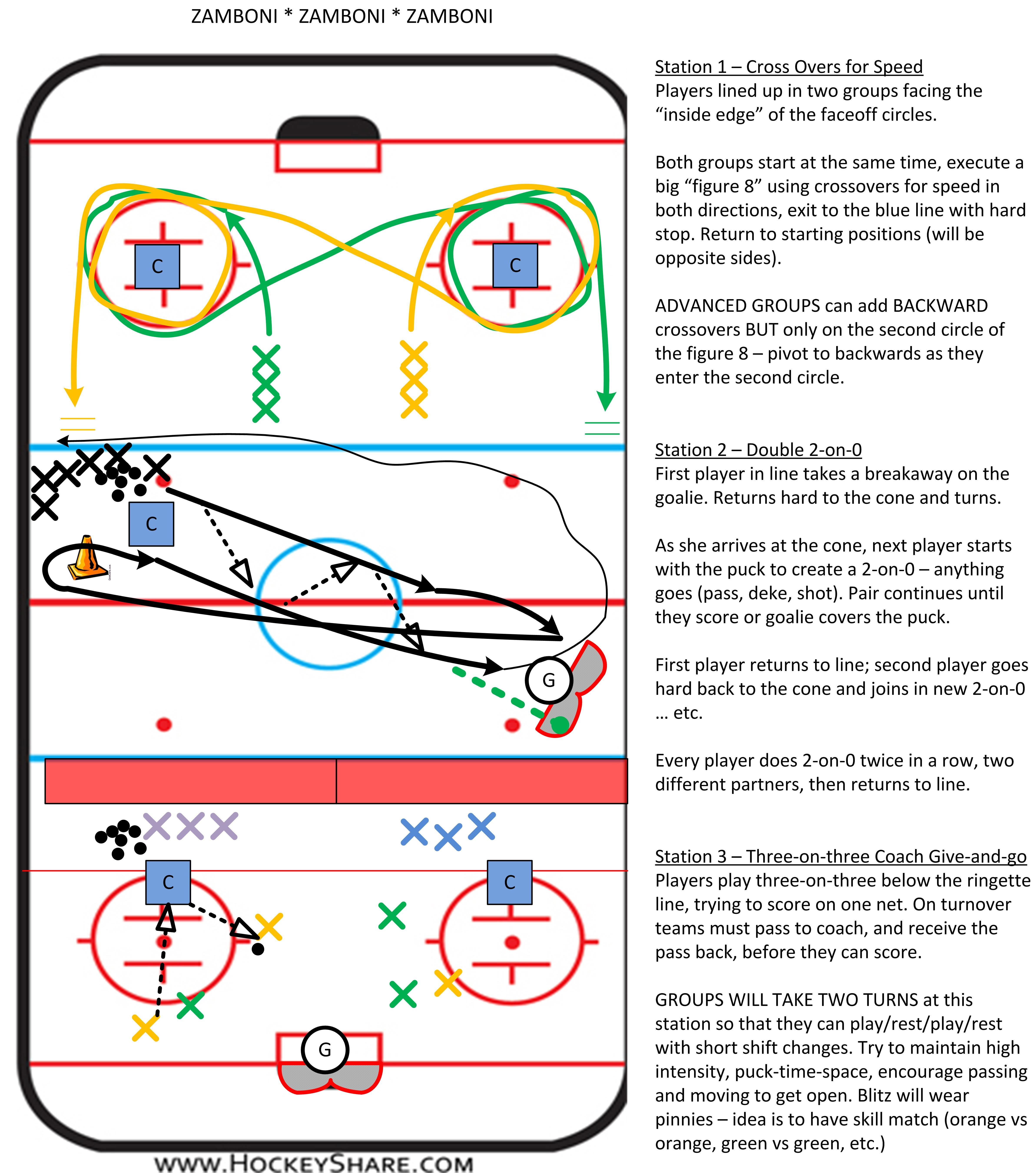 Full Ice Practice Plan For Novice U8 One Station Is A Small Area