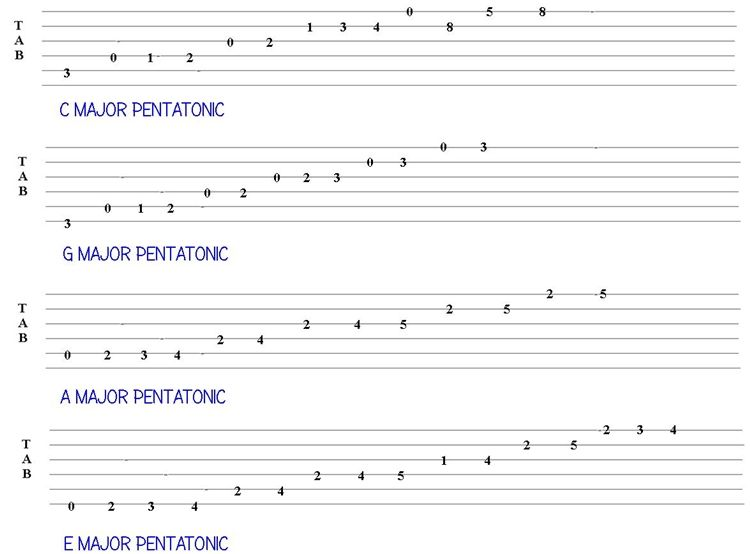 Guitar Scales Tabs Download The Country Guitar Scales Tab Here Youll Here These Scales