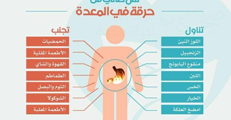 أسباب حرقة المعدة وأعراضها ونصائح للوقاية والعلاج Map Map Screenshot