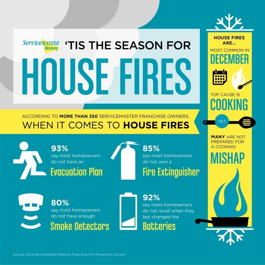 Servicemaster experts weigh in majority of house fires for Fire prevention tips for home