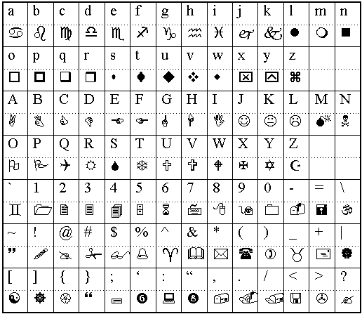 Wingdings Chart | Wingdings Character Letter Chart Wing Dings Fonts Symbols Alphabet