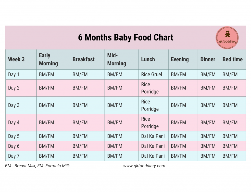 6 Months Baby Food Chart With Indian Baby Food Recipes 6 Month Baby Food Baby Food Chart Baby Food Recipes