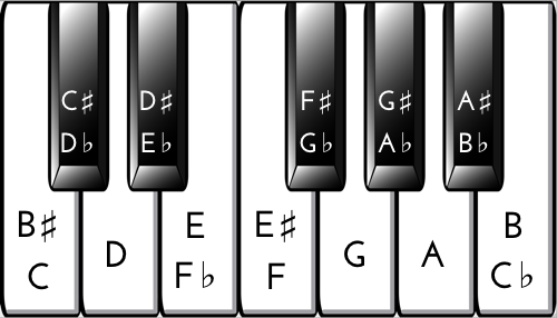 Piano Key Chart  KeyNotes Flats And Sharps  Piano Music