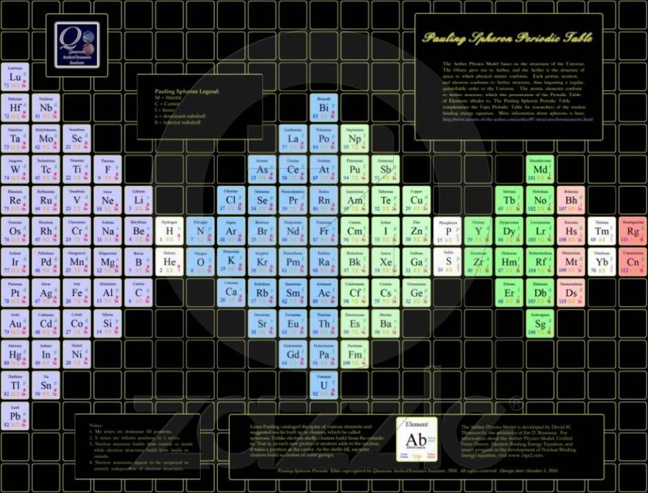 Pauling Spheron - Periodic Table of the Elements - Portal periodic - new periodic table of elements hd