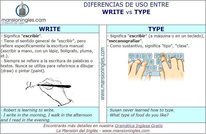 Diferencia En Inglés Entre Write Y Type Ingles Lectura De Comprensión Aprender Inglés