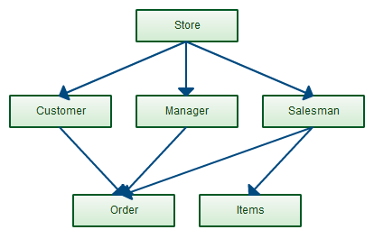 Example of Logical Data Model: