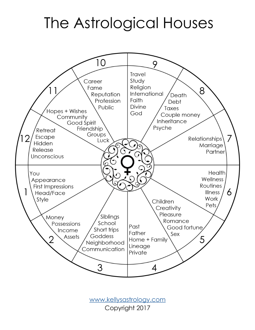 The Astrological Houses Template Free Kelly Surtees Astrology Kristen The Astrological Houses Template Free Learn Astrology Astrology Astrology Chart