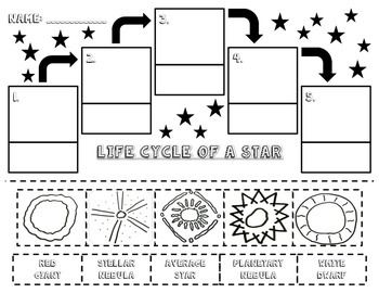 life cycle of a star sequencing flow map school stuff life cycles star science science lessons. Black Bedroom Furniture Sets. Home Design Ideas