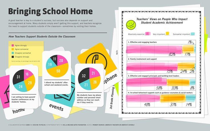 Cosa fanno gli insegnanti per supportare gli studenti fuori da scuola?