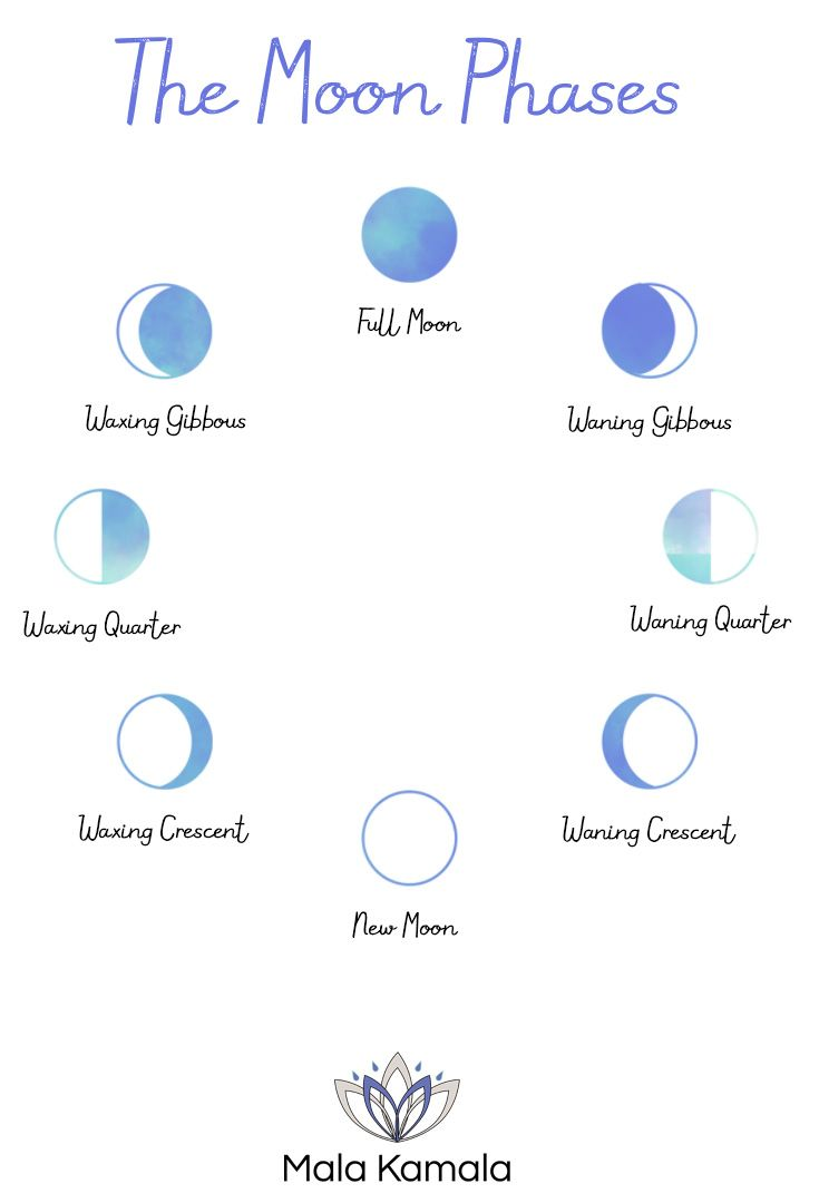 How To Manifest With The Moon And Spiritual Meaning Behind Each Phases Diagram Phase Setting Your Intentions Manifesting What Are