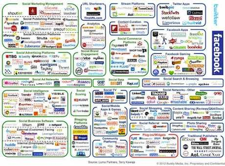 Finally, proof that social media marketing isn't just a case of cranking out a few Tweets, checking Facebook walls and Pinning pictures of shoes.    Shows how complex the social landscape is and even this is missing a few key players.
