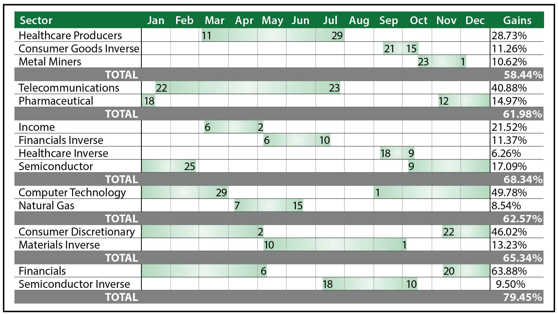 Prime Profits Calendar vs. The Stock Market   Things I Like ...