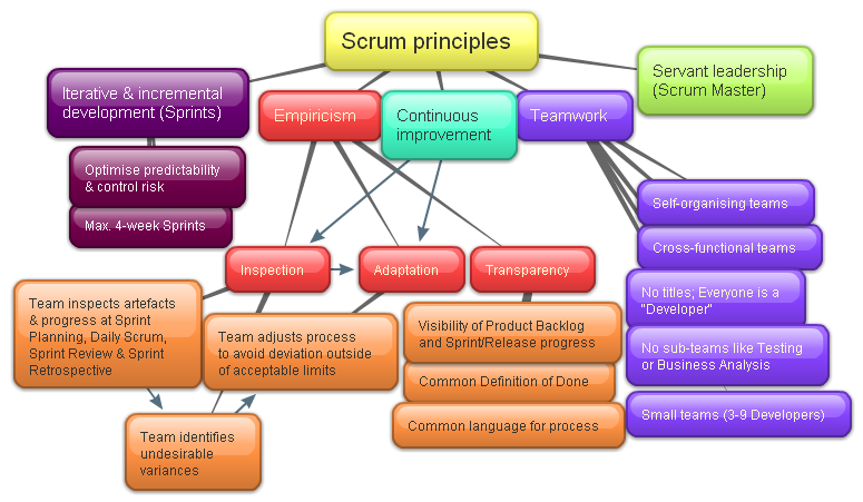 Agile software development methodologies and how to apply them - CodeProject