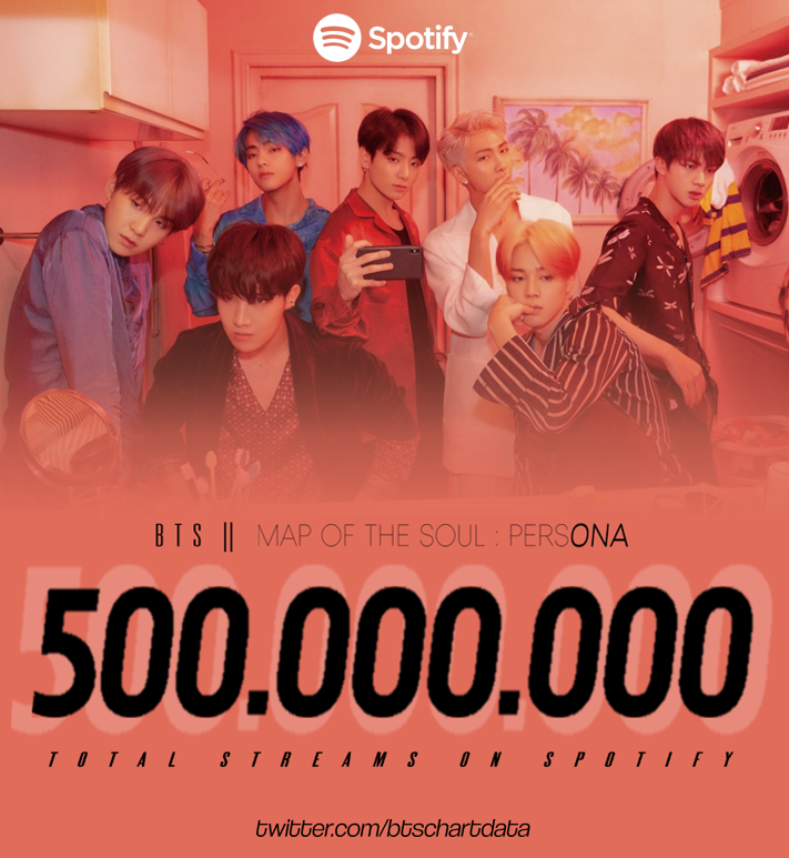 Map Of The Soul Persona Album By Bts Has Surpassed 500m Total Streams On Spotify Streaming Bts Billboard Album Songs