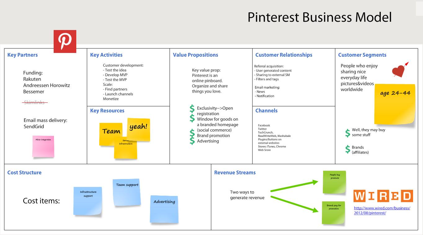 Pinterest Business Model Pinterest business model