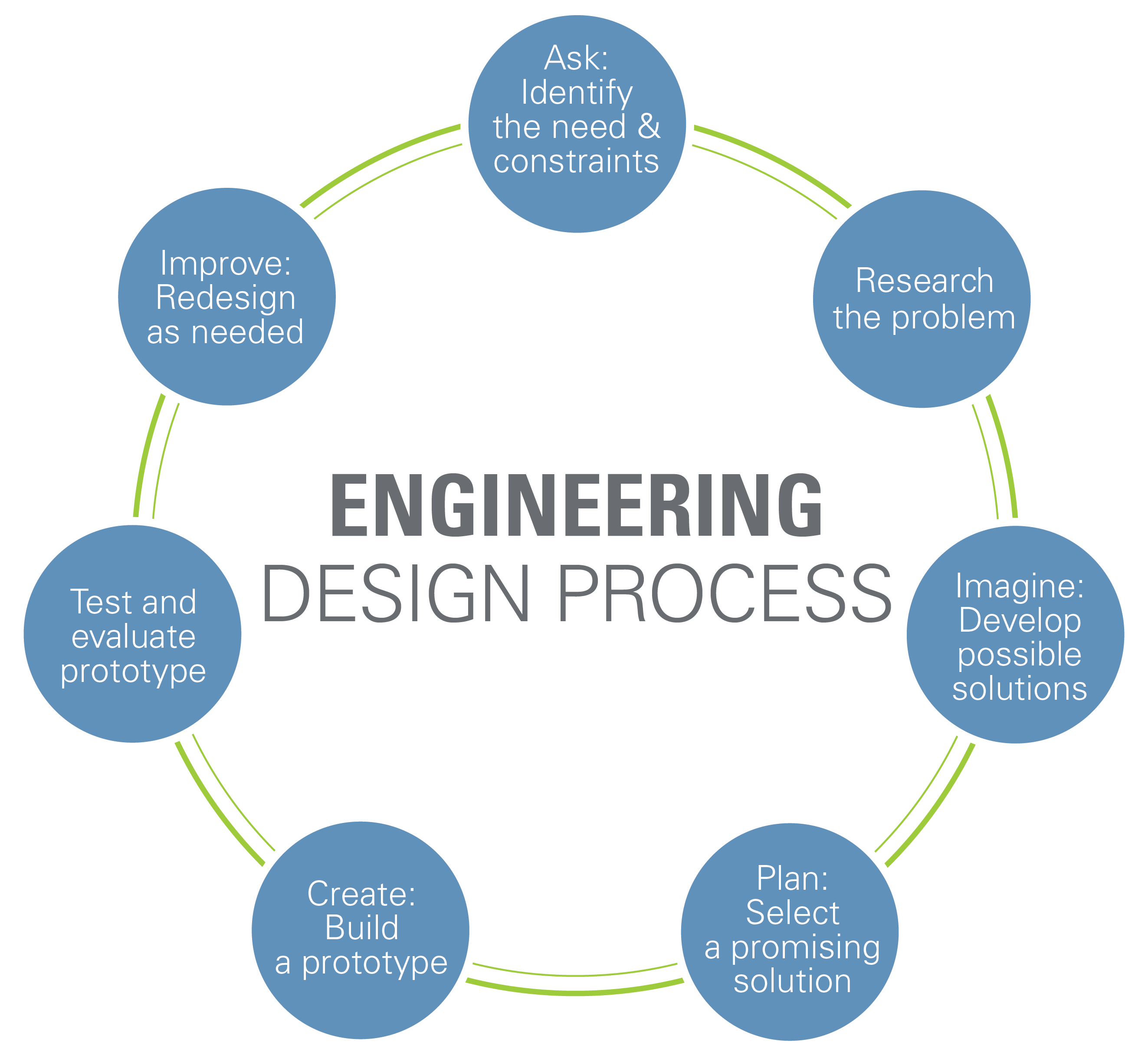 Engineering Design Process  Computer Science