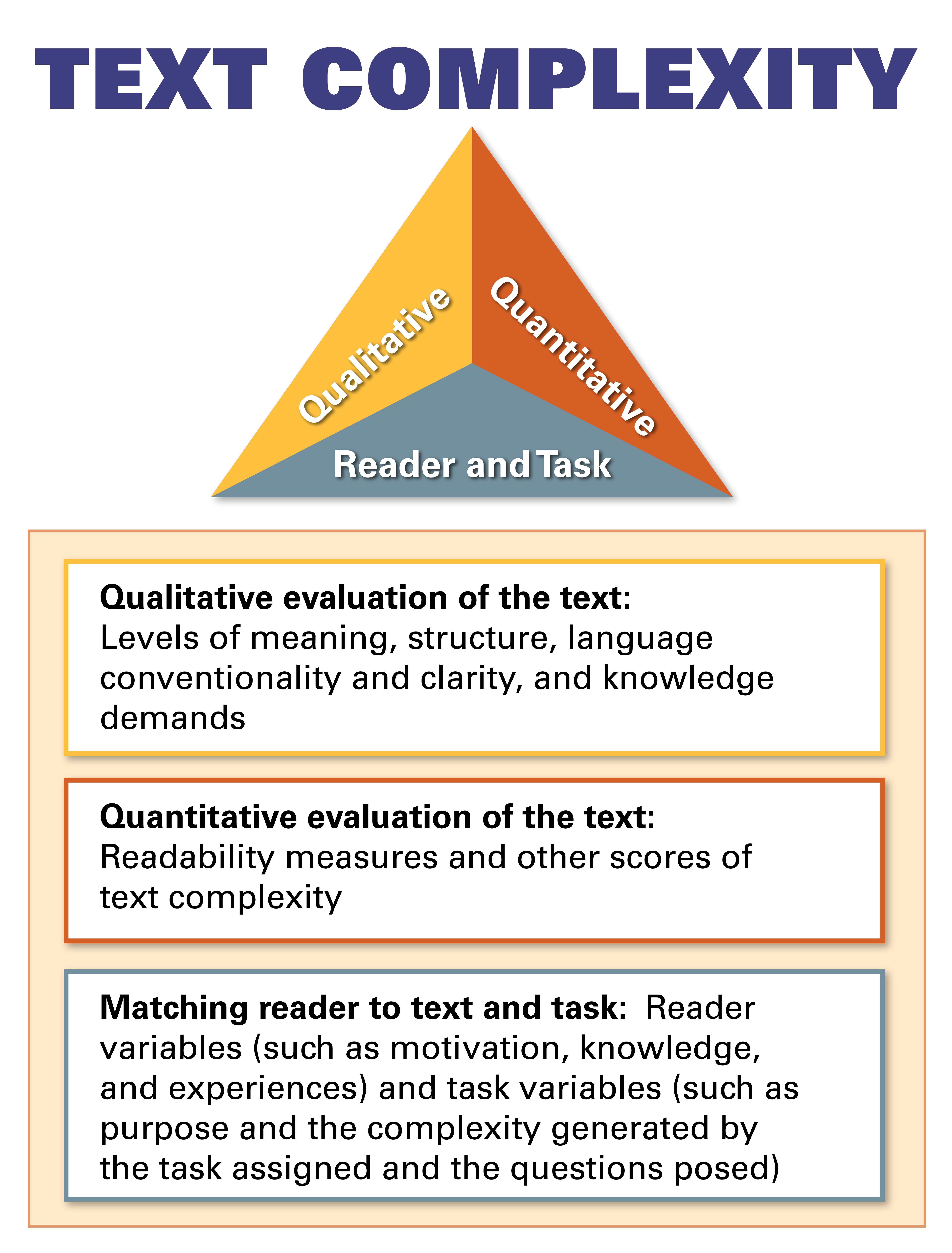 Text Complexity | Remember to keep all three elements in mind when ...