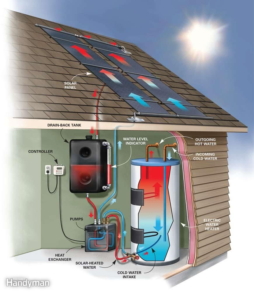 Diy solar water heater solar water and diy solar for Alternative heating systems for homes
