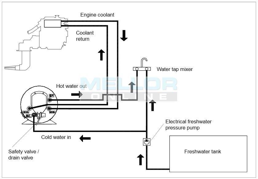 40 Litre Horizontal Single Coil Surecal Calorifier Night Heater Kits Eberspacher Webasto Mikuni Durite Cocos Keeling Islands Saint Vincent And The Grenadines Heater