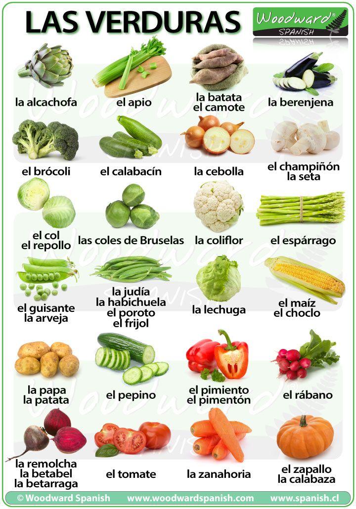 Vegetables in Spanish including regional variations  Las Verduras en español