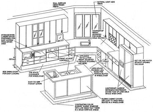 Accessable Kitchen Elevation Changes Accessible House Plans
