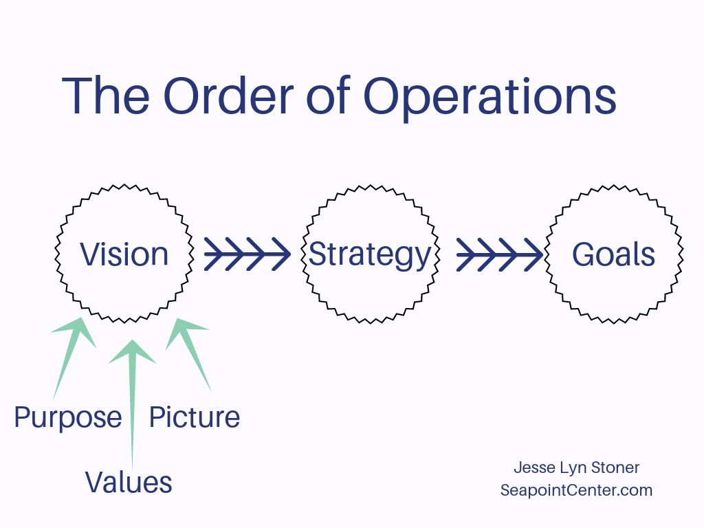 The Difference Between Mission Vision Purpose Strategy And Goals