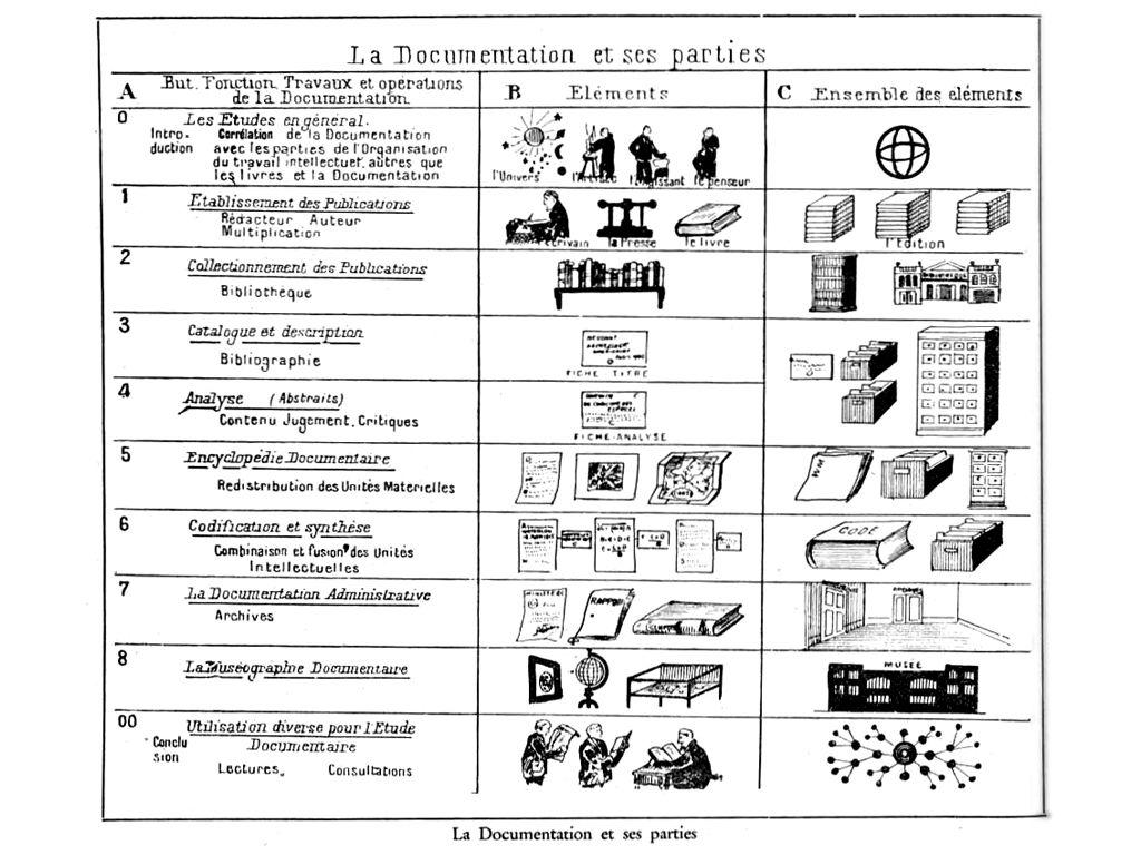 Paul Otlet Gestion De La Documentation Writing New Books Deep Thoughts
