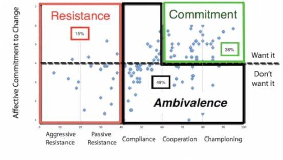 It\u0027s Compliance! Why Change Management Fails ( it\u0027s not Resistance