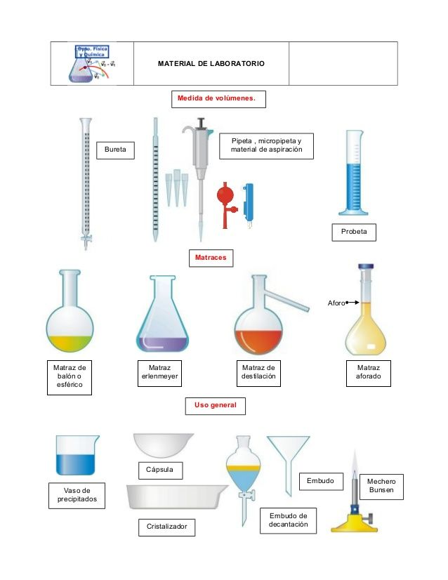 Resultado De Imagen De Material Laboratorio Chemistry Lab Equipment Science Chemistry Chemistry Labs