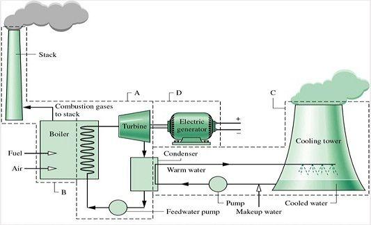 The Liquid Ring Vacuum Pump Is A Revolutionary Idea That Have