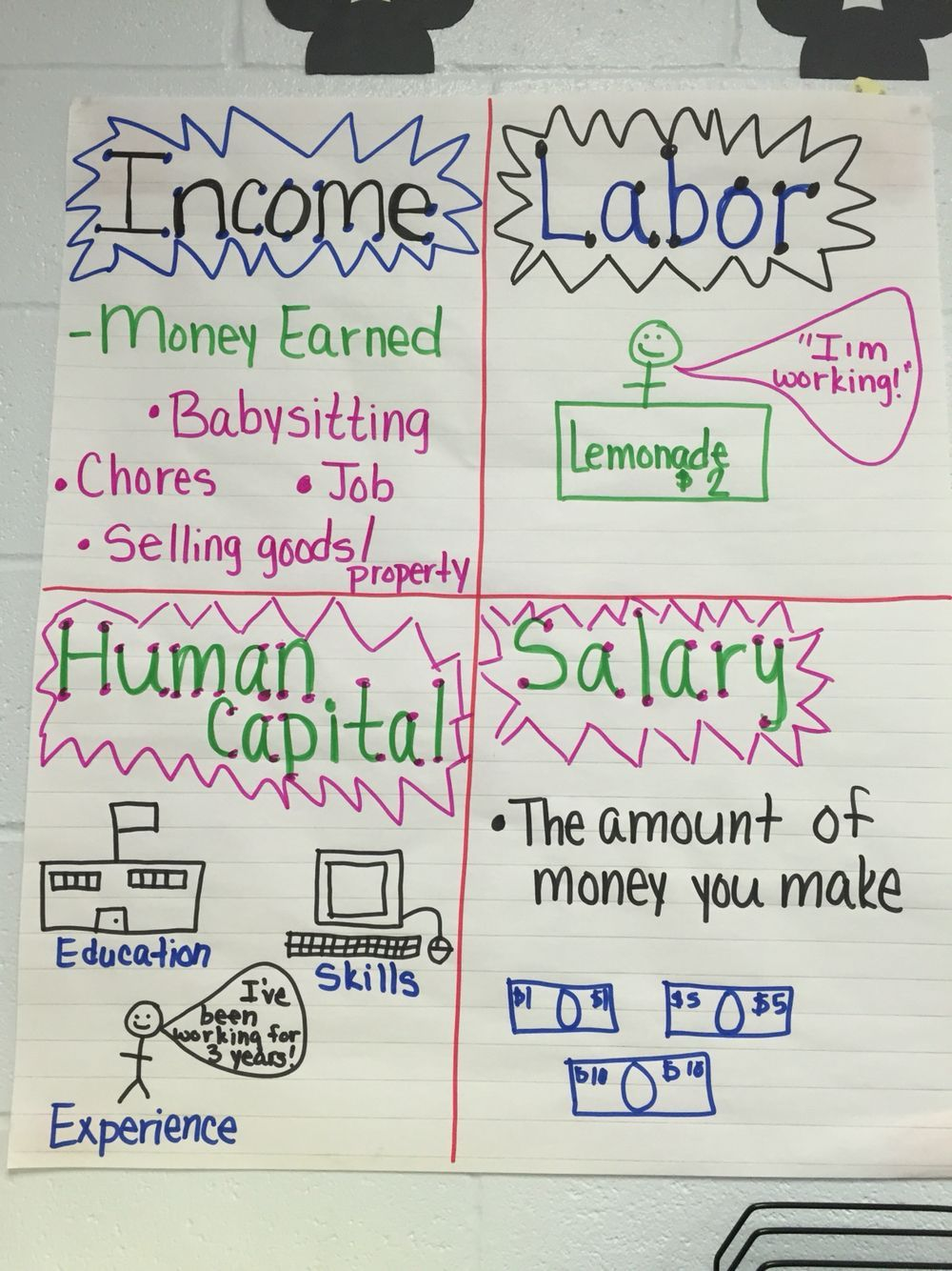 personal financial literacy anchor chart anchor charts pinterest