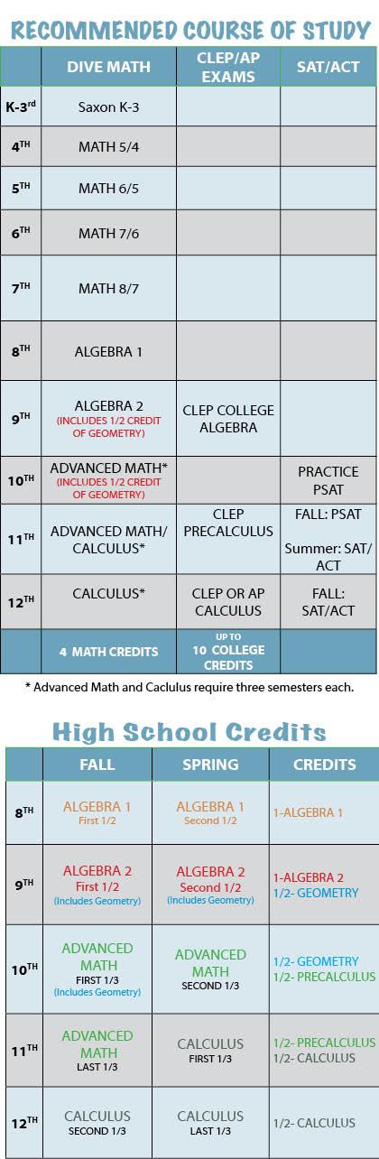 Dive Into Math Curriculum Algebra 1 8th Algebra 2 9th