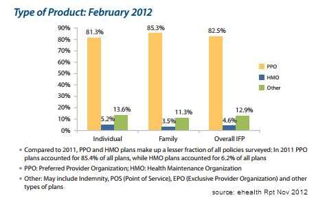 Individual Family Health Plan By Type Ppo Hmo Or Other