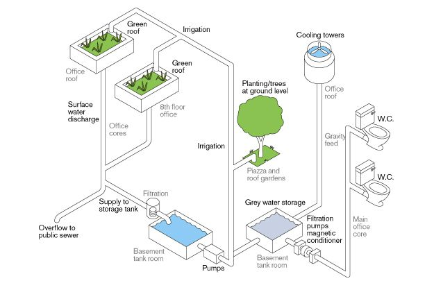 Water Recycling | LACH studio ideas | Pinterest | Best Water ideas