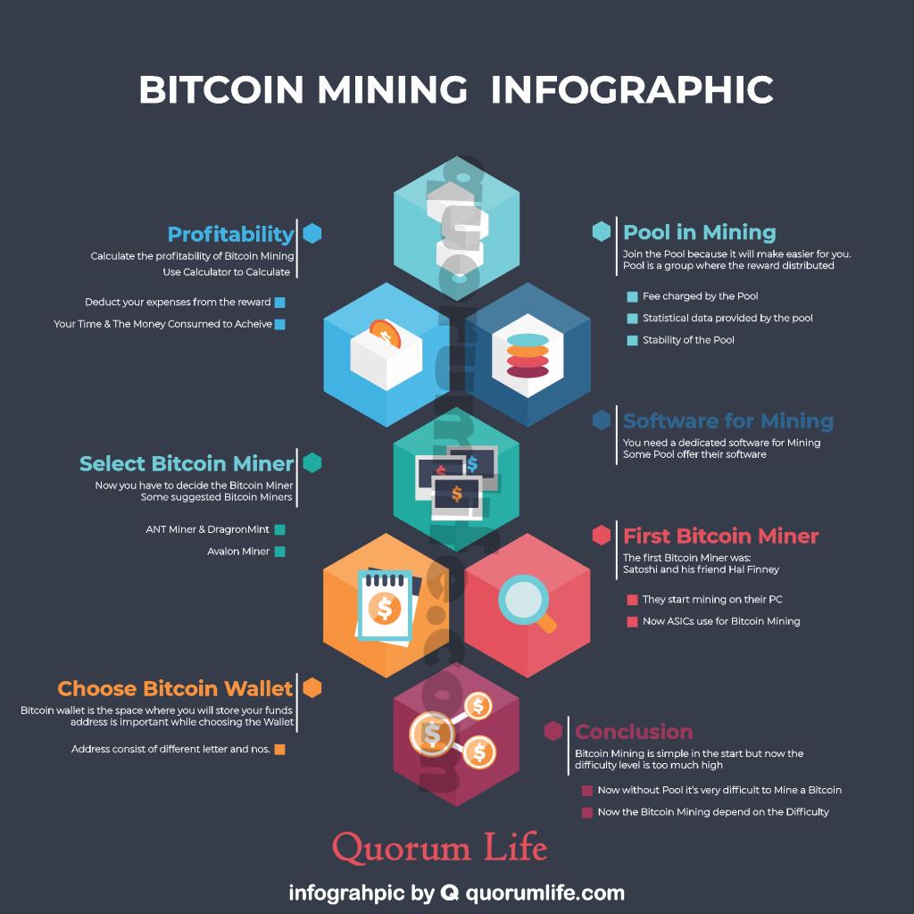 anoniminis bitcoin mining