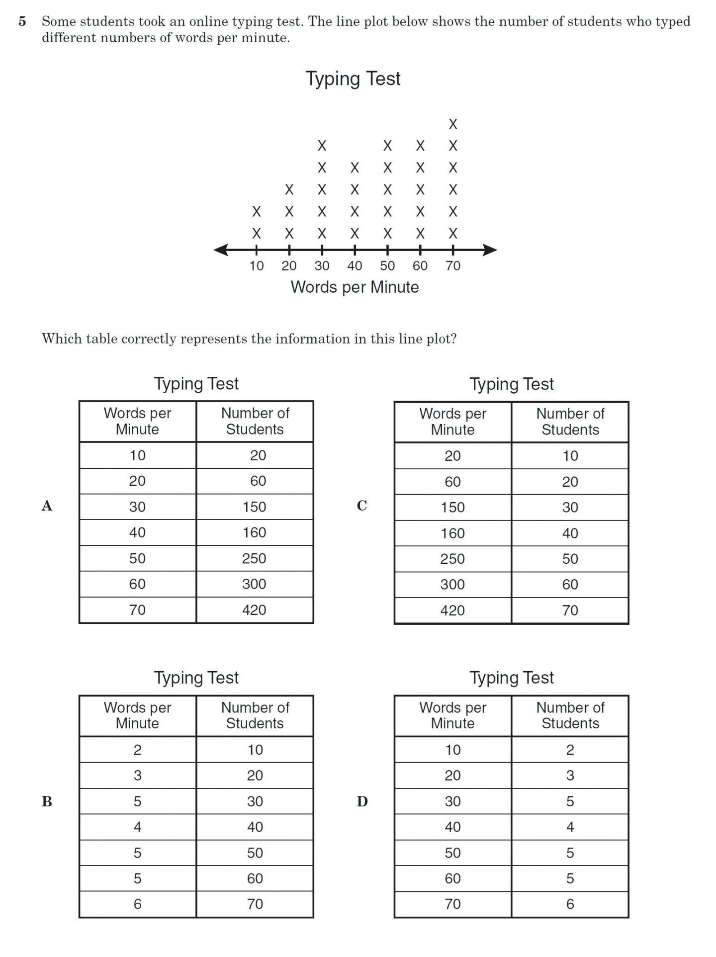 40 Clever Line Plot Worksheets For You