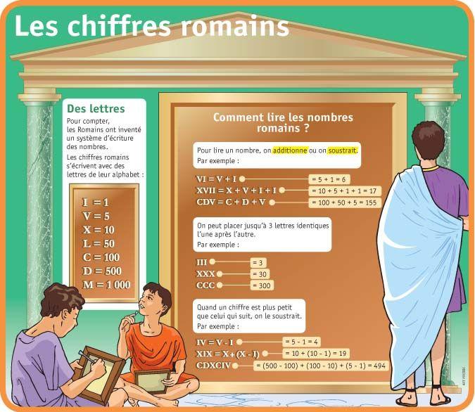 fiche expos s les chiffres romains enfants pinterest les chiffres romains chiffres. Black Bedroom Furniture Sets. Home Design Ideas
