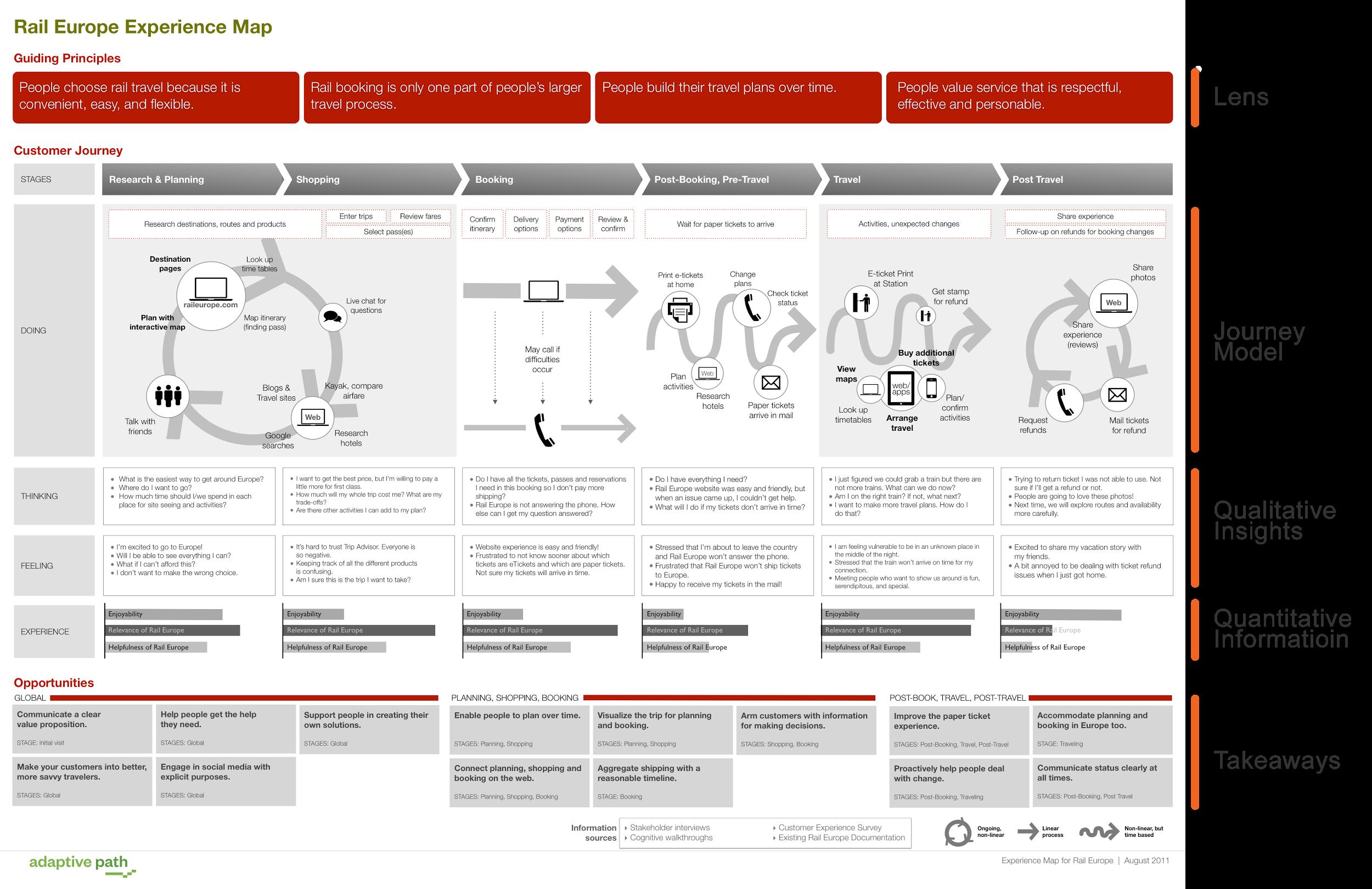 rail europe customer journey map Rail Europe customer journey map | Journey mapping, Customer