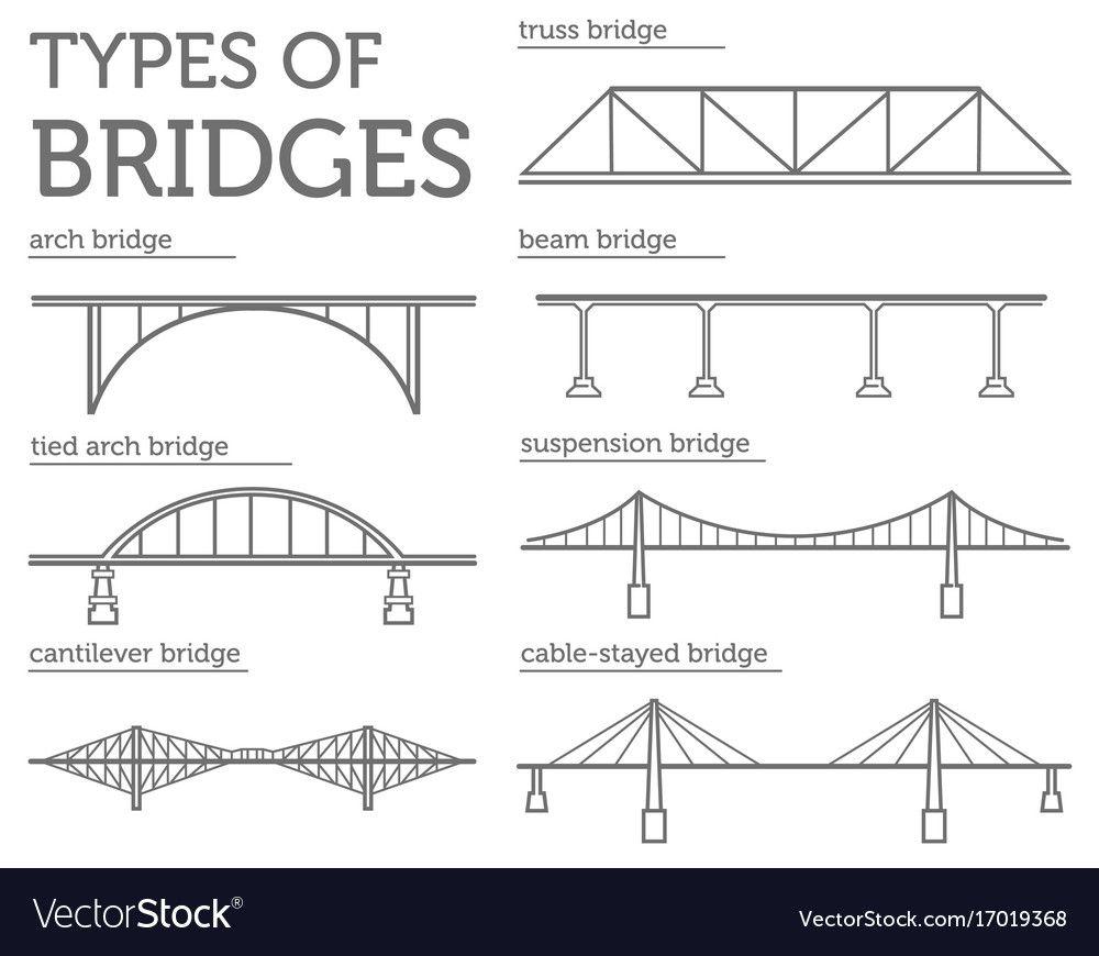 Types Of Bridges Linear Style Ison Set Possible Vector Image On Vectorstock Bridge Design Bridge Structure Residential Architecture