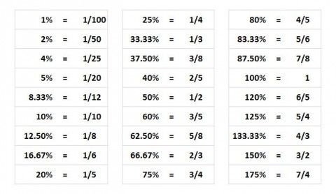 Math Memorization Table For The Gmat Fraction Chart How To Memorize Things Conversion Chart Math