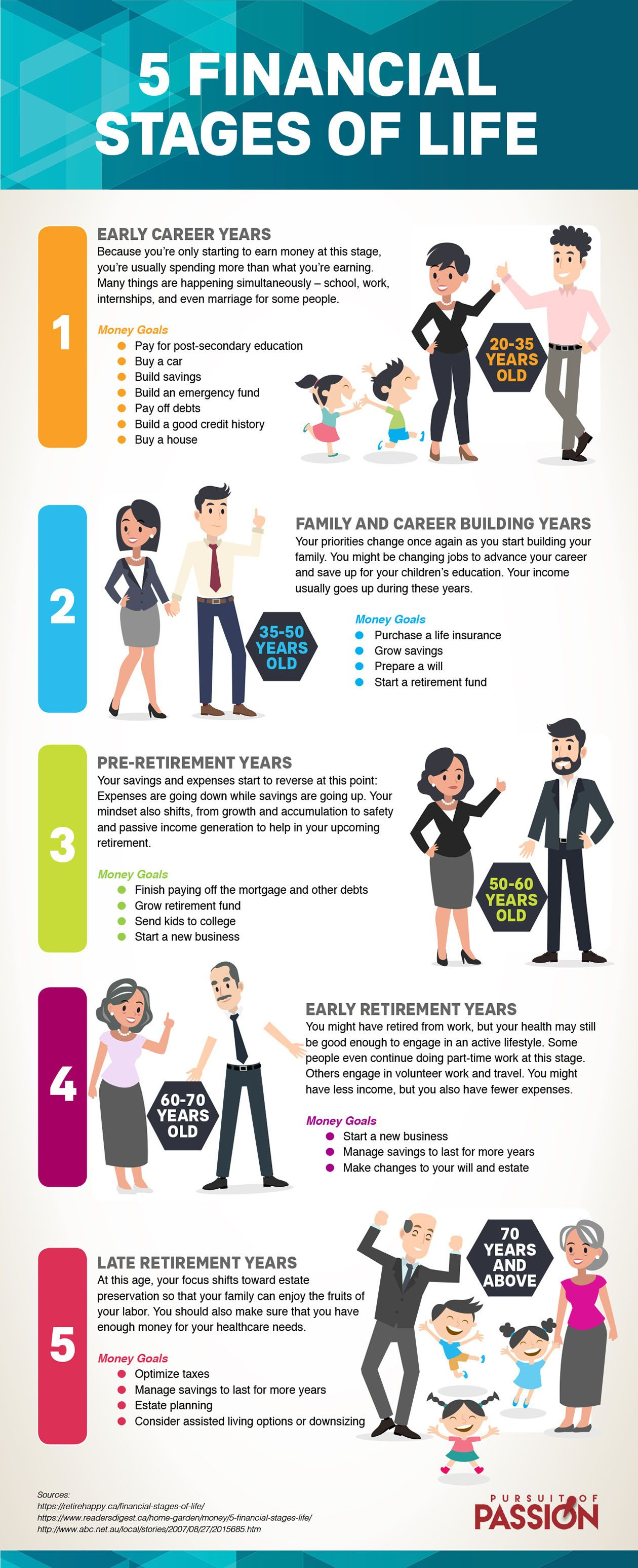 Your Financial Goals For The 5 Stages Of Life Financial Goals