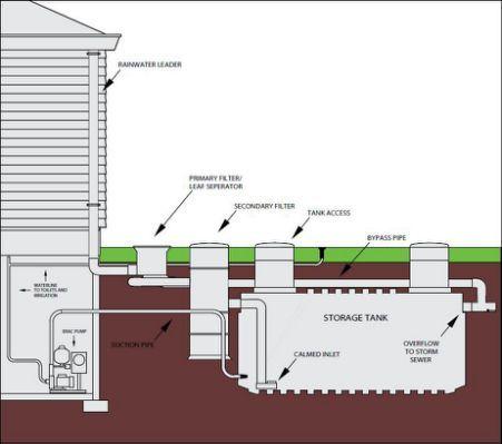 Rain Water Harvesting Energie Rainwater Harvesting Rainwater Rain Water Collection System