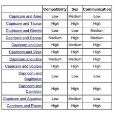 Capricorn Compatibility Chart  Google Search  Thoughts
