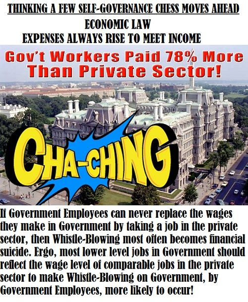 Private Sector Workers Paid Far Less Than Bureaucrats