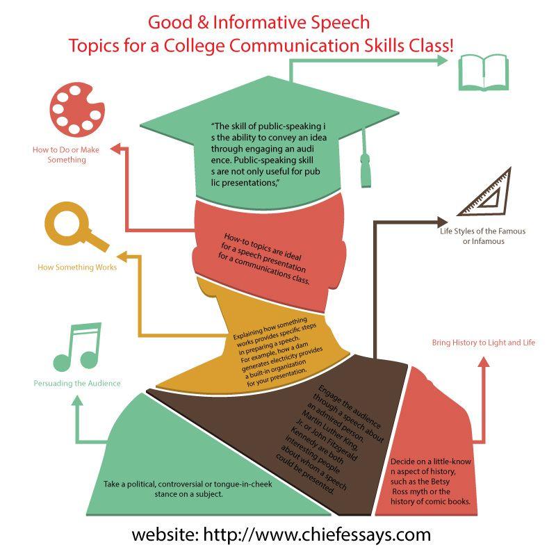 Good \ Informative Speech Topics for a College Communication - informative speech
