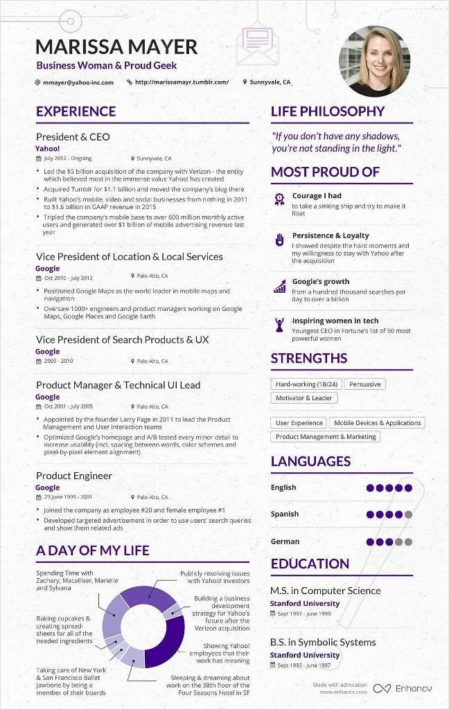 8) Welkom! LinkedIn CV Café - voorbeelden - Visual resume