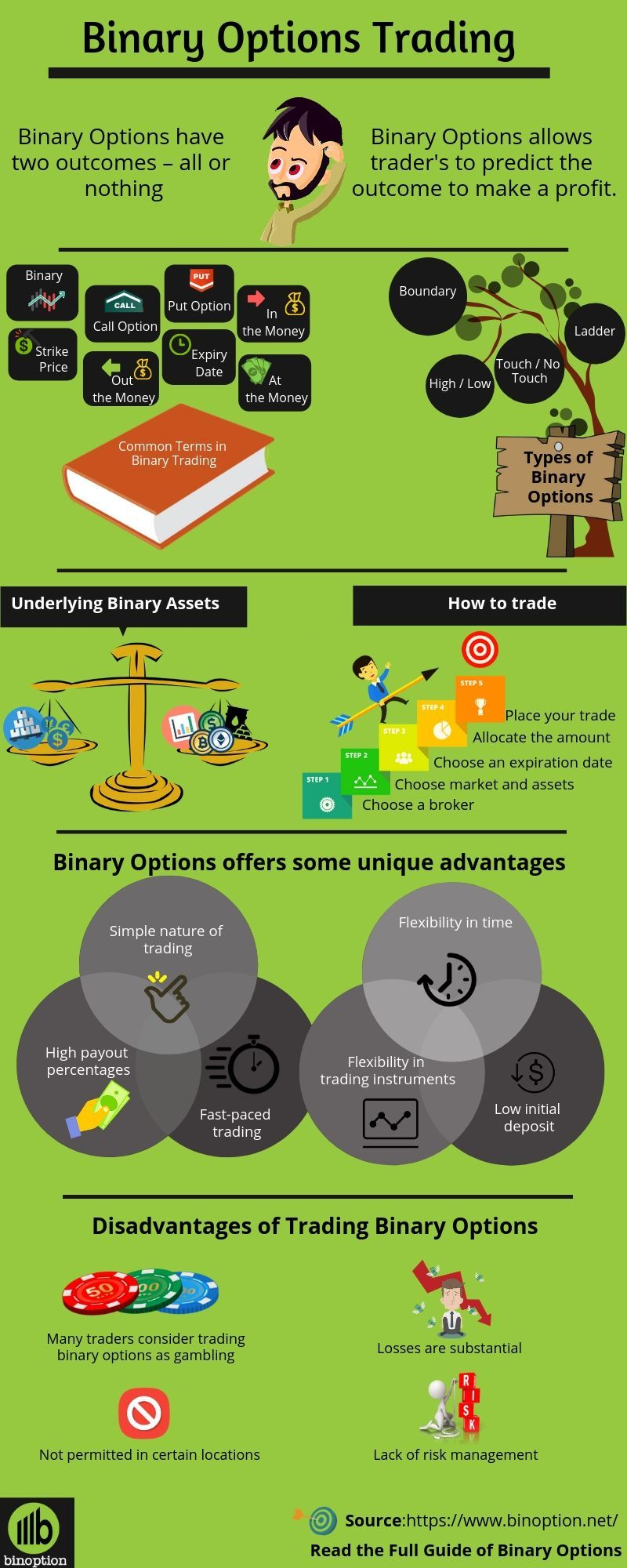 What Are Binary Options Trading? Binary Options