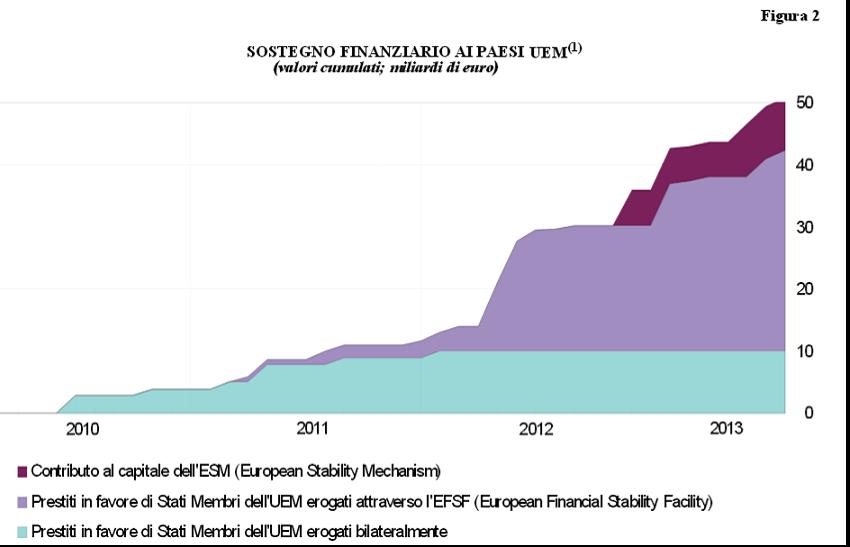 Sostegno finanziario ai paesi UEM